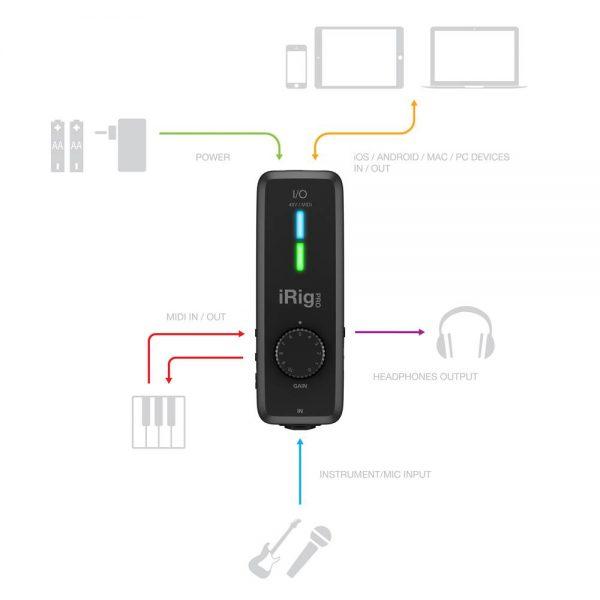 iK Multimedia iRig Pro I/O Setup