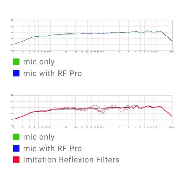 sE Electronics RF PRO Analyze