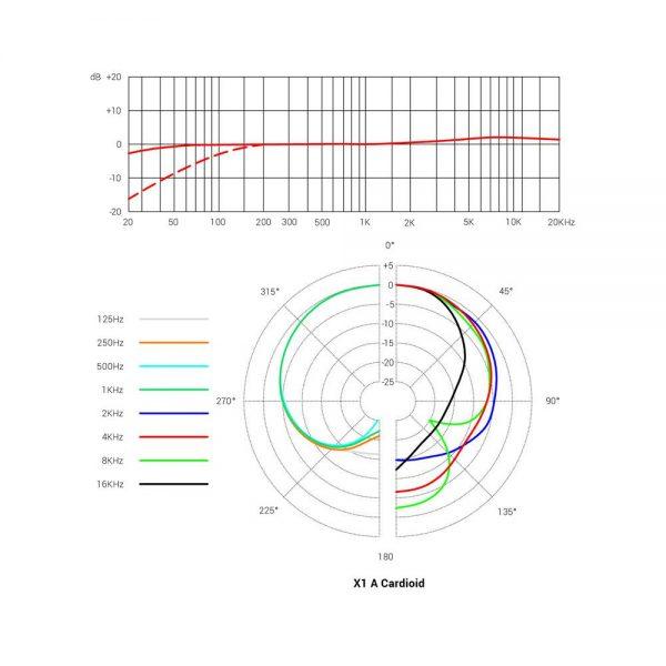 sE Electronics X1 A Cardioid