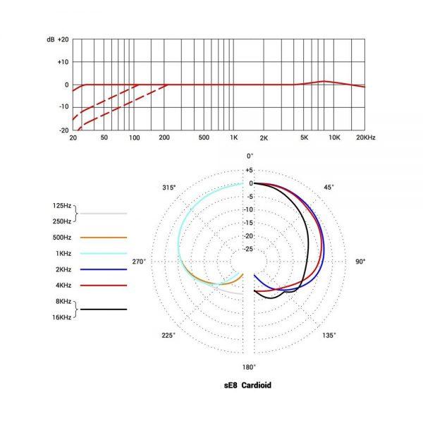 sE Electronics sE8 Single Cardioid