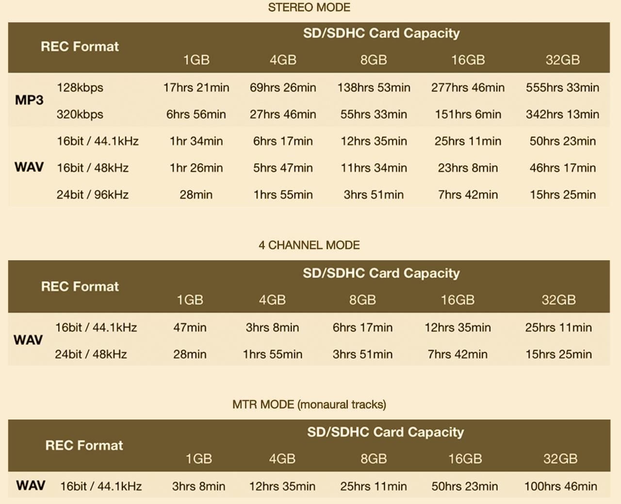 Zoom H4n Pro Time & Formats