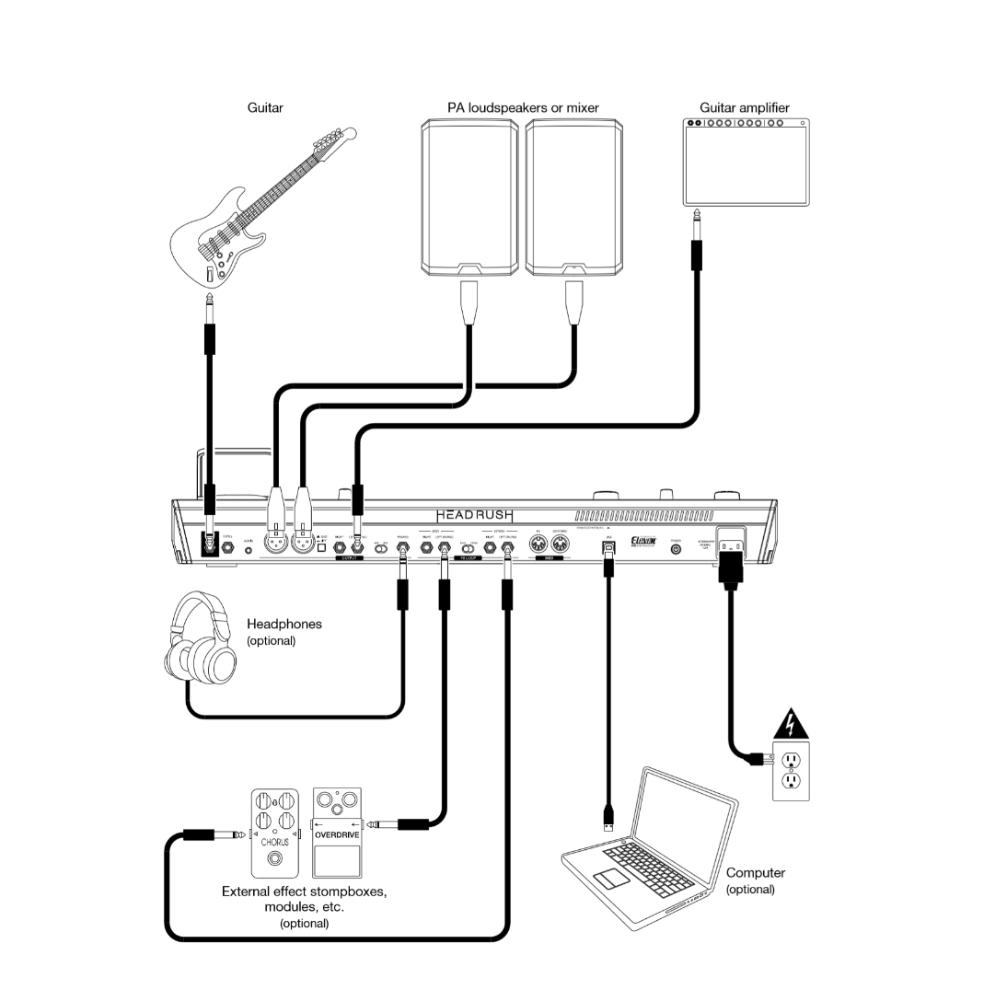 HeadRush PedalBoard Setup Schematic