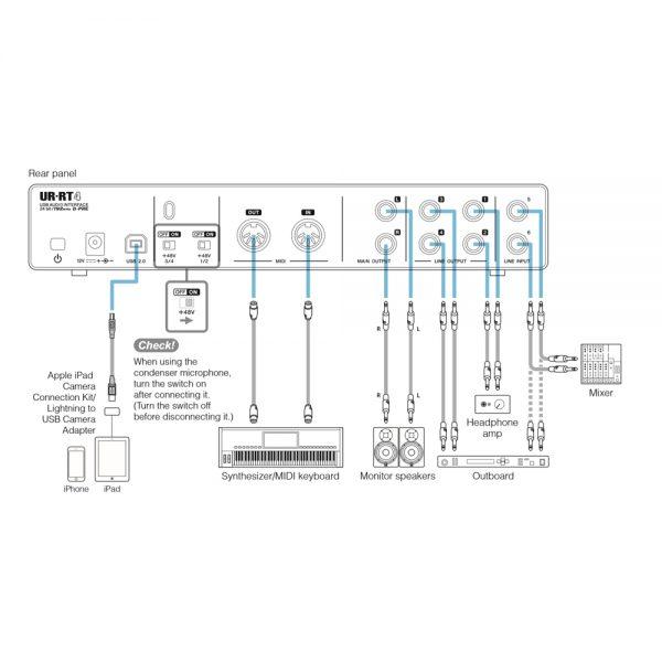 Steinberg UR-RT4 iPad Setup