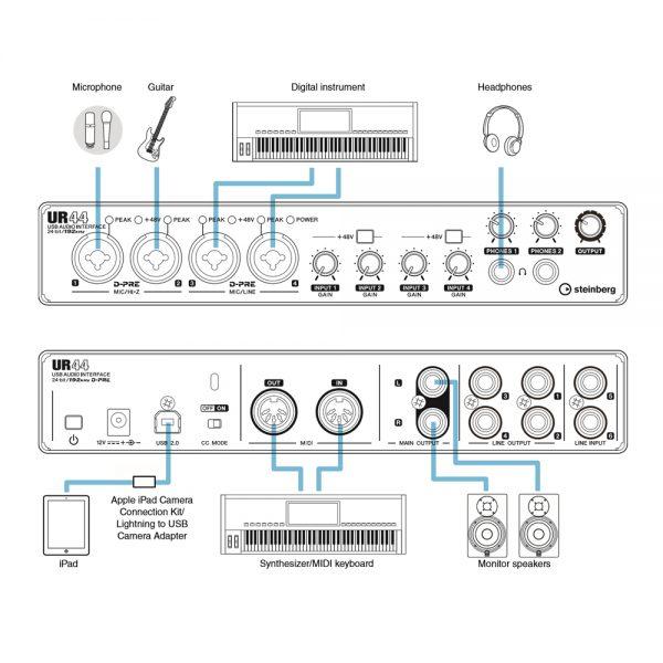 Steinberg UR44 iPad Setup