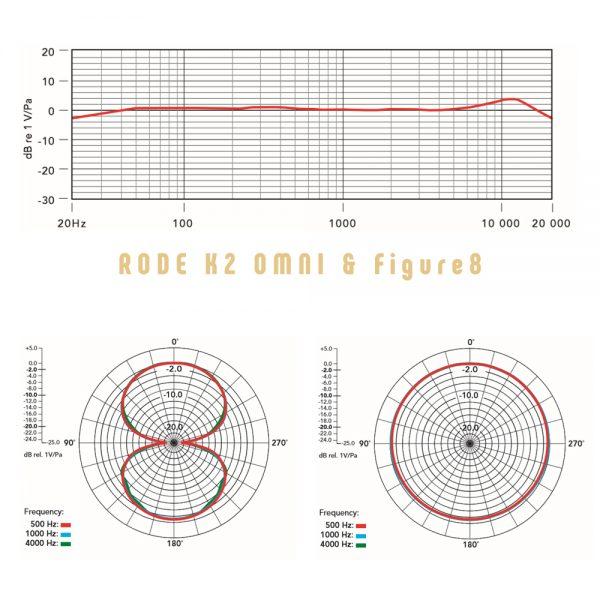 RODE K2 Omni and Figure 8 Freq Response