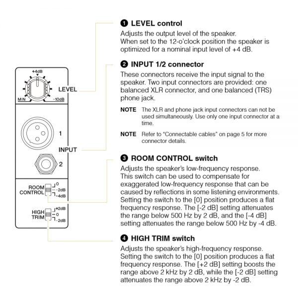 Yamaha HS Series Back Panel Guide