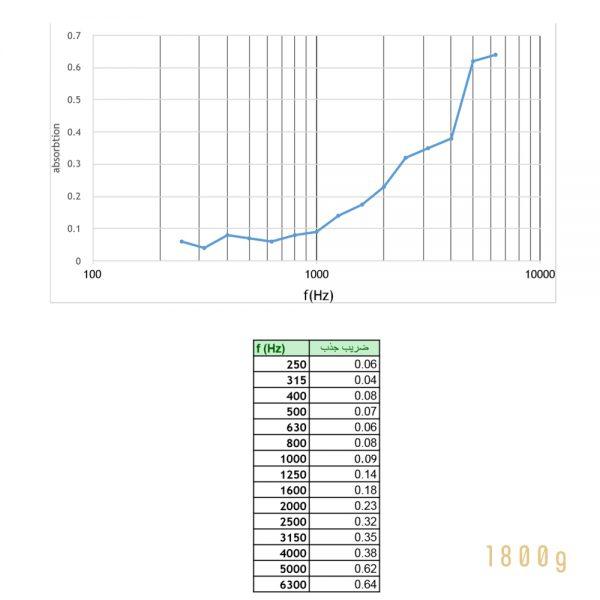 Babol Carpet Dotted 150X200-8mm Freq Response