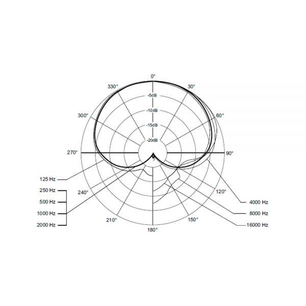 beyerdynamic TG V56 Polar Pattern