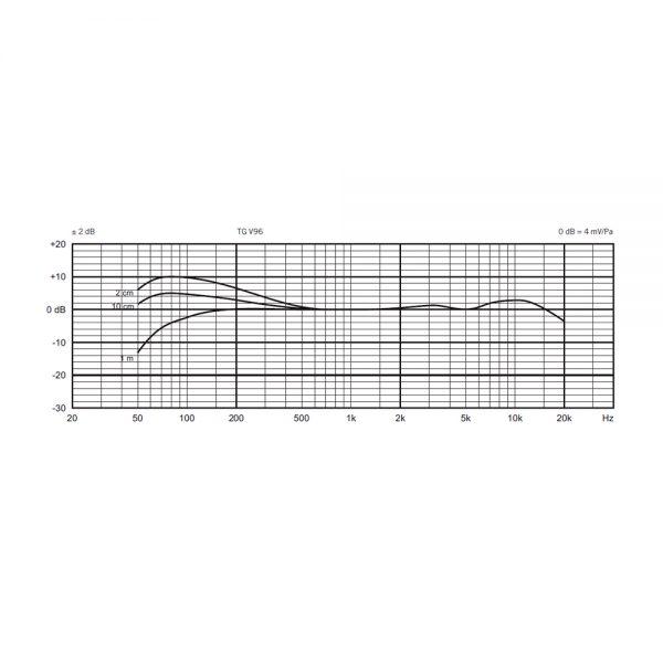 beyerdynamic TG V96 Frequency Response