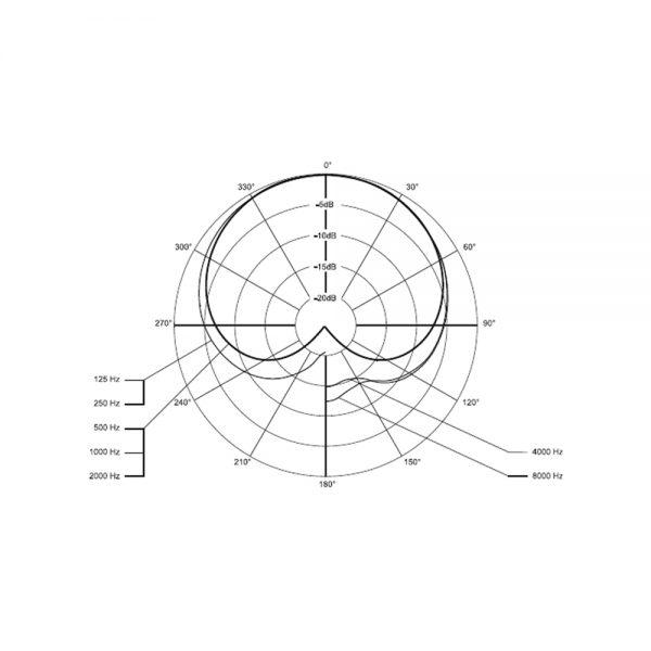beyerdynamic TG V96 Polar Pattern