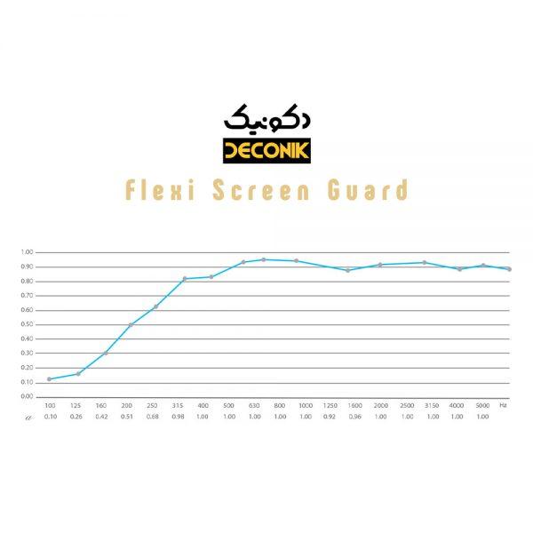 Deconik Flexi Screen Guard Freq Response